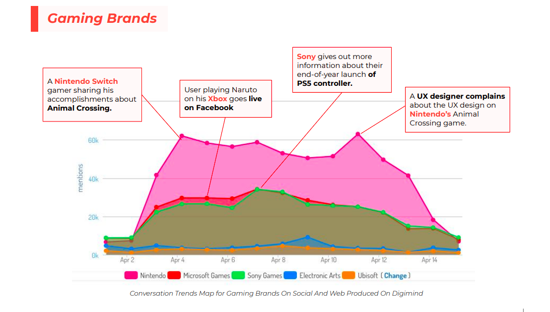 Trends and conversation line graph depicting gaming companies and their highest peaks of mentions on social media during the pandemic