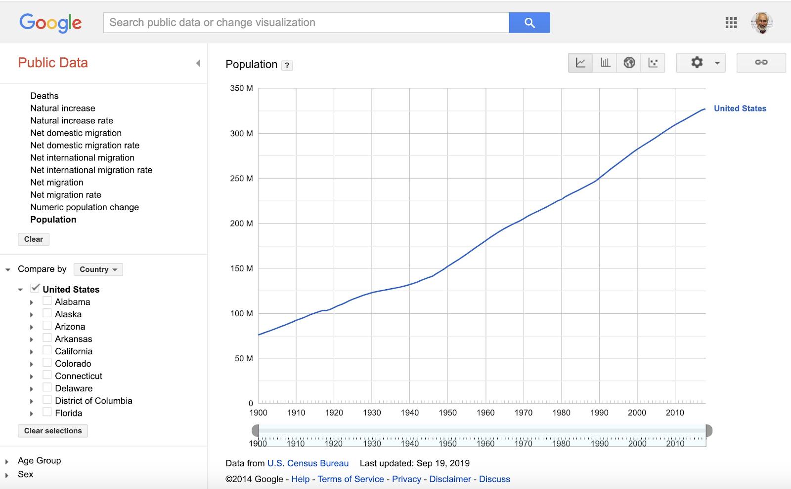 Google Public Data Platform