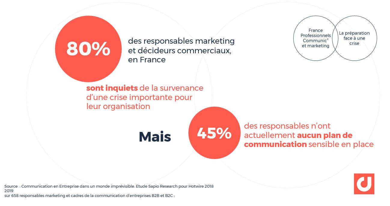 80 % des responsables marketing et décideurs commerciaux, en France, s'inquiètent qu'une crise de communication à fort enjeu frappe leur organisation