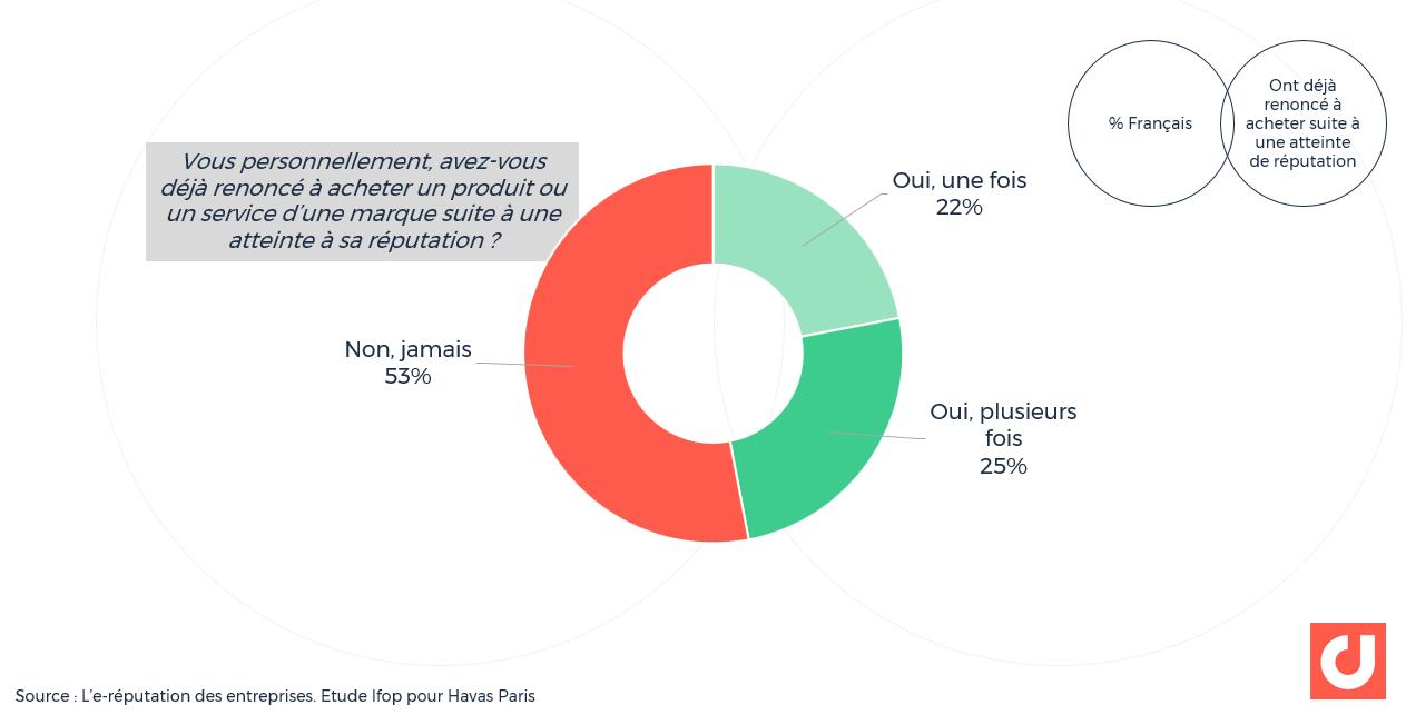 % des Français qui ont déjà renoncé à acheter un produit ou un service d'une marque suite à une atteinte à sa réputation