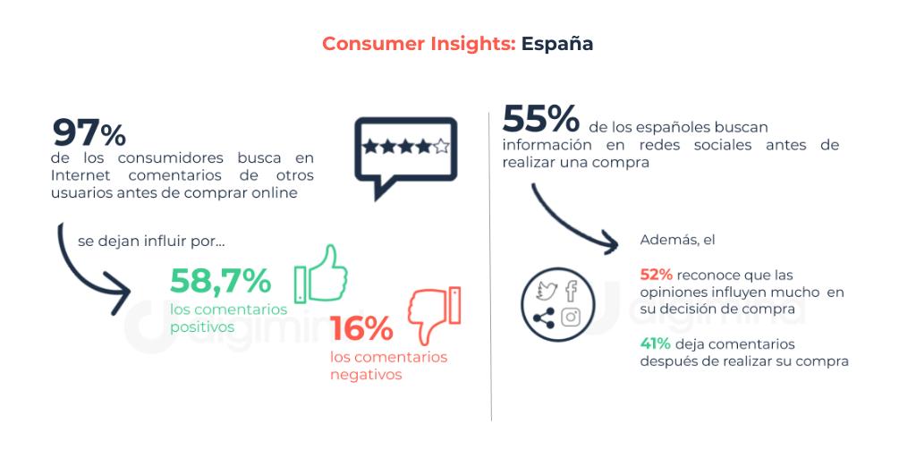 datos consumer insights en españa