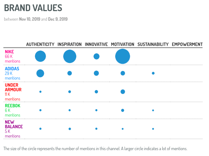 Sneaker Brand Value Analysis from Digimind Social