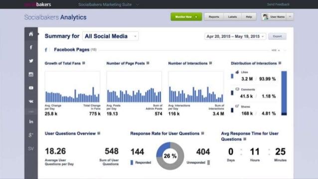 Socialbakers Platform Performing Social Listening Function