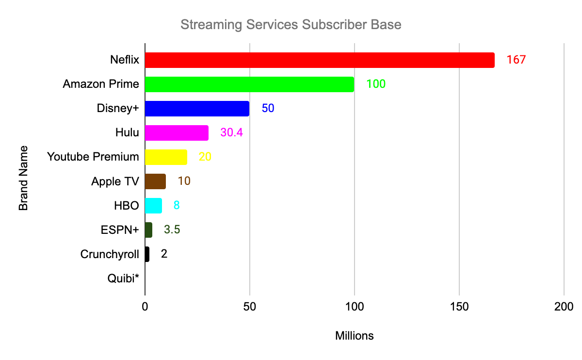 Digimind Bar Graph for Streaming Services