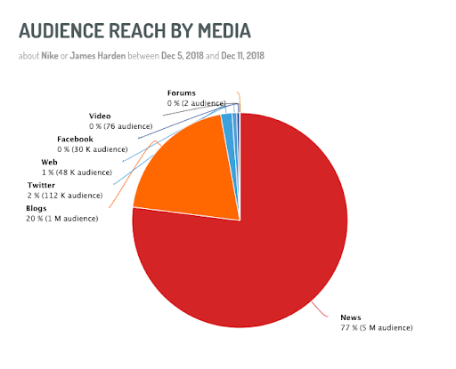 Audience breakdown chart on Digimind
