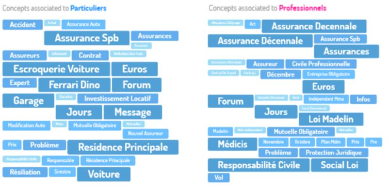 conceptos clave por temas y subtemas en dashboards