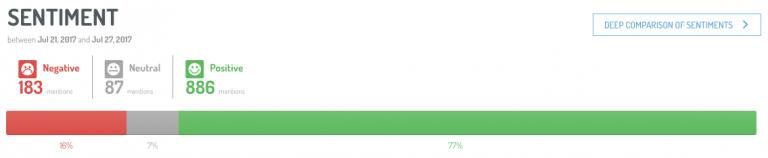 Gráfica extraída de nuestra herramienta de social listening que muestra el sentimiento de los usuarios sobre una marca