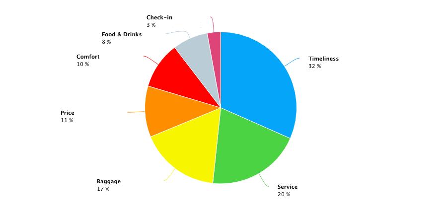 Gráfica de social listening que muestra el desglose de varios aspectos relativos a una aerolínea en términos de volumen