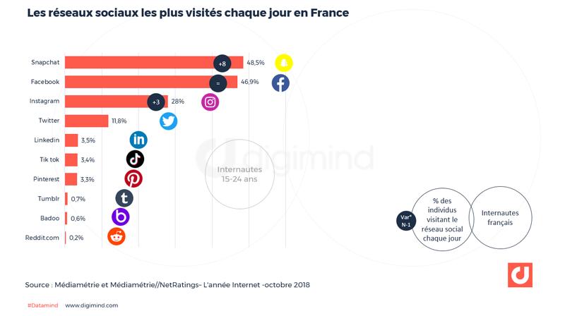 es réseaux sociaux les plus visités chaque jour en France
